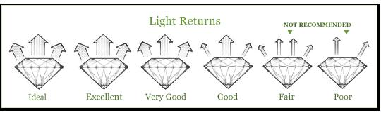 Diamonds Weights